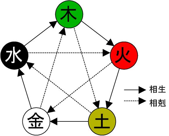 守護神(甲・乙・丙・丁など)と種類